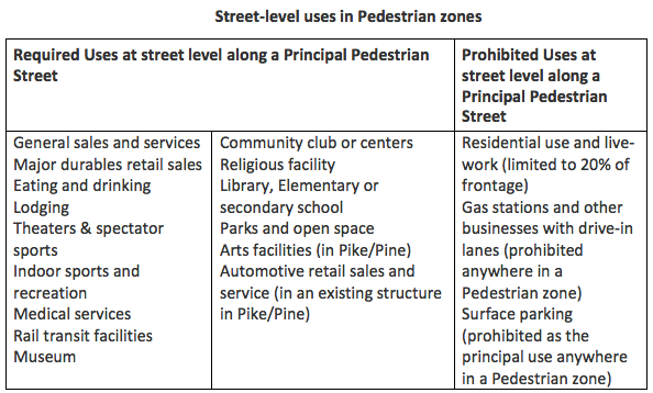Old street level use restrictions.