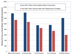 Broad Street Traffic Volumes by 2030