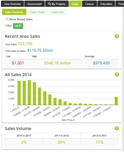 Recent sales information