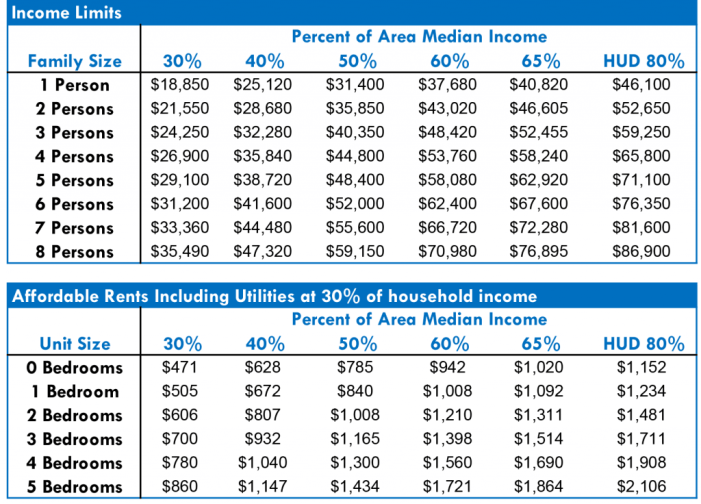 Income limits for Seattle's Multifamily Rental Housing Program. (Seattle Office of Housing)