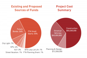 Financing the Center City Connector