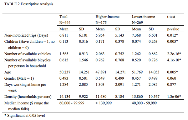 Demographic and household data of income groups. (Zhu and Chen)