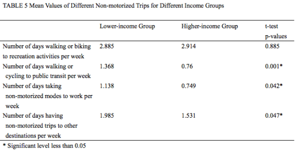 Comparison of non-motorized trip types by income group and frequency; the higher the number, the more frequent the trip activity. (Zhu and Chen)