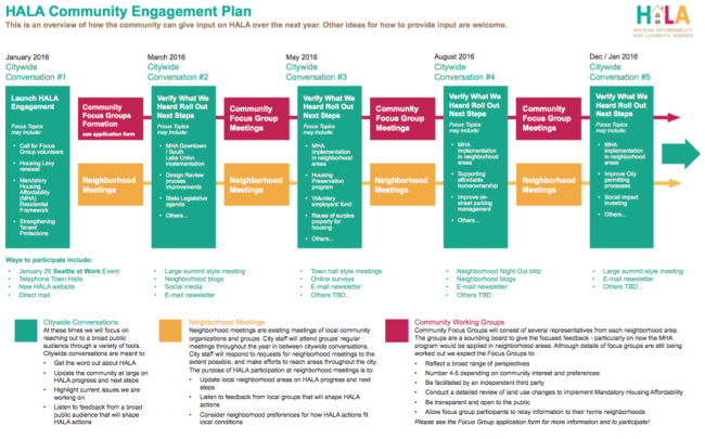HALA engagement plan for 2016. Click to enlarge. (City of Seattle)