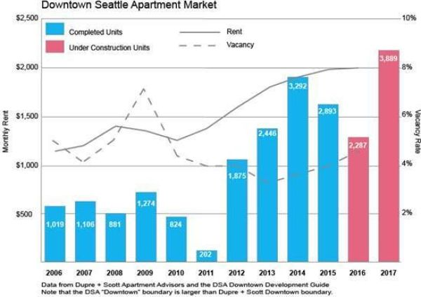 Seattle's downtown has been a growth engine. (Dupre+Scott)