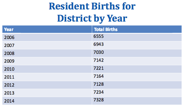 Resident births are trending up.