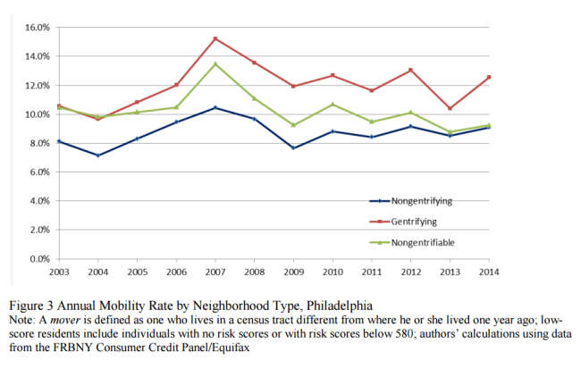gentrifying neighborhoods show slightly higher mobility rates.