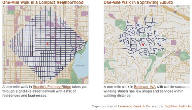 Comparison of urban grid versus suburban grid. (Lawrence Frank & Co. and Sightline Institute)