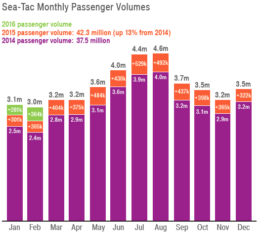 PSRC - Seatac Year-Over-Year Monthly Passenger Rates