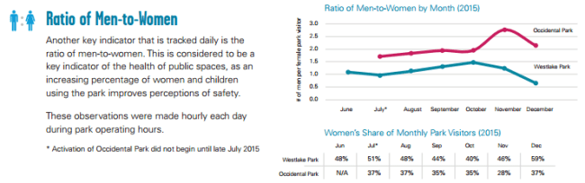 Gender comparison of park users at Westlake and Occidental. (City of Seattle)