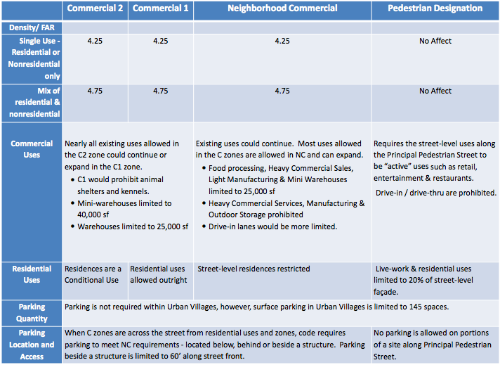 comparison of zoning and development regulations city of seattle