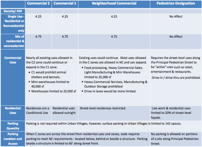 Comparison of zoning and development regulations. (City of Seattle)