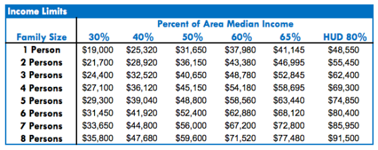 2016 income limits for AMI by household size. (City of Seattle)