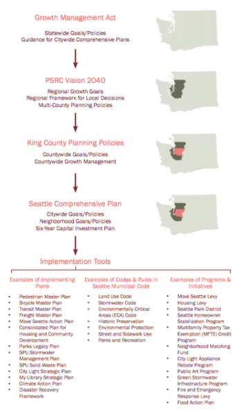 Inputs that help form the comprehensive plan. (City of Seattle)