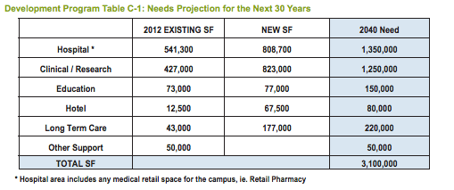 Campus needs over the 30 years. (City of Seattle)