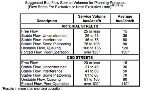 Source: Transit Capacity and Quality Service Manual