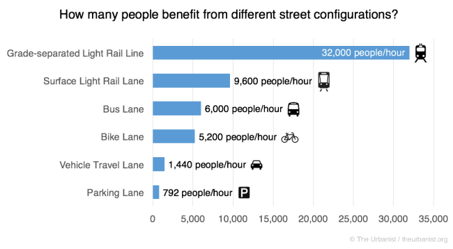 Capacity of different types of lanes.