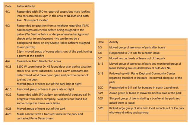 Patrol Activity Reports from the Laurelhurst Blog
