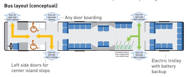 Conceptual interior for 60-foot trolleybuses to serve the corridor. (City of Seattle)