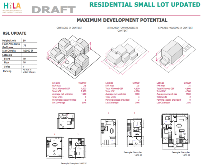 Excerpt of the draft development regulation changes for Residential Small Lot development. (City of Seattle)