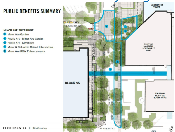 Overview of the public benefits program for the skybridge. (City of Seattle)