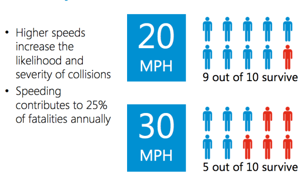 Speeds are correlated to survivability from collisions. (City of Seattle)