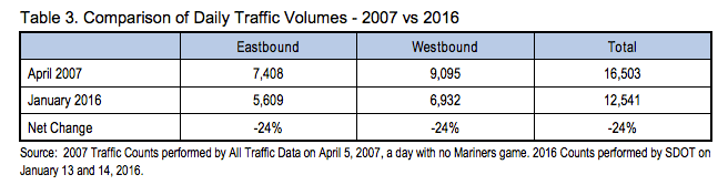 2016 vs 2007 traffic levels at Lander. (City of Seattle)