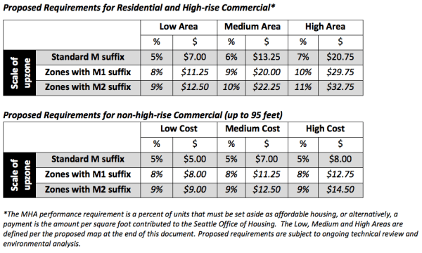 A breakdown of proposed MHA requirements by use, area, and development capacity change. (City of Seattle)
