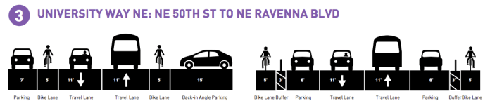 Options for University Way NE after repaving. (City of Seattle)