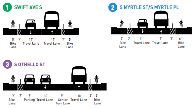 Draft cross sections for the Swift Ave S, S Myrtle St/Pl, and S Othello St corridor. (City of Seattle)