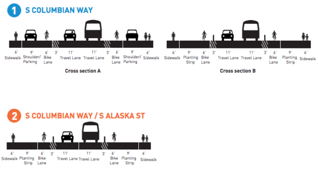 Proposed cross sections for the S Columbian Way and S Alaska St corridor. (City of Seattle)