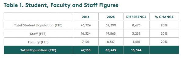 Anticipated UW growth over through 2028. (University of Washington)