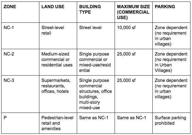Neighborhood Commercial and Pedestrian zoning development standards (see SMC 23.47A).