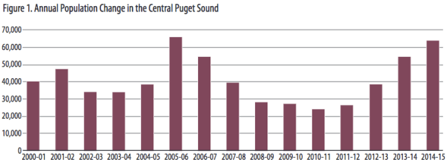 The Seattle metropolitan area has grown steadily. (Puget Sound Regional Council)