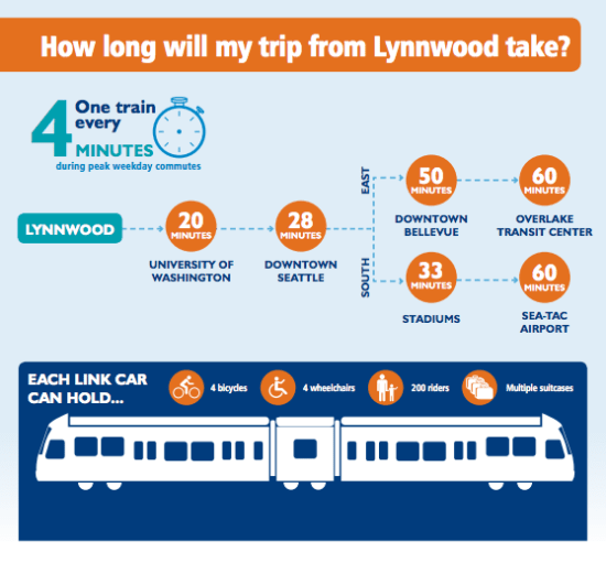 Infographic on corridor frequency, travel time to destinations, and capacity of Link trains. (Sound Transit)