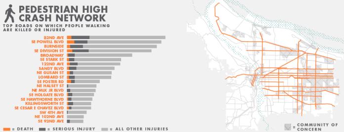 "Portland's ""high crash network"" as it pertains to pedestrians. (City of Portland)"