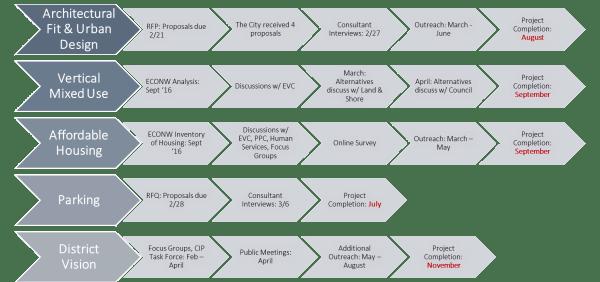 Moratorium Work Plan (City of Issaquah)