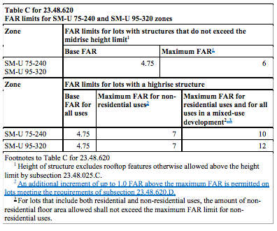 Revised FAR tables to include extra incentives to develop family-sized units. (City of Seattle)
