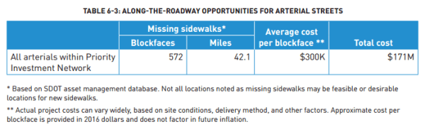 Details on missing sidewalks identified for arterials in the PIN. (City of Seattle)