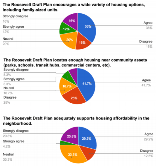 Survey results related to housing. (Roosevelt Neighborhood Association)