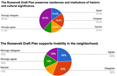 Survey results related to community vitality. (Roosevelt Neighborhood Association)