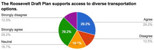 Survey results related to transportation. (Roosevelt Neighborhood Association)