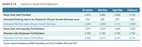 20-year and full buildout scenarios for gross job growth and displacement. (City of Seattle)