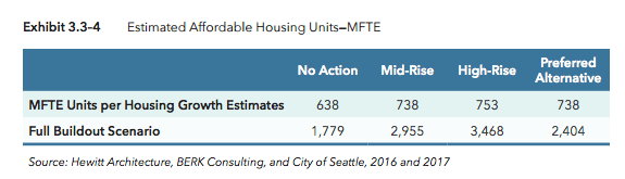 Estimated MFTE units under differing scenarios over the next 20 years and full buildout. (City of Seattle)