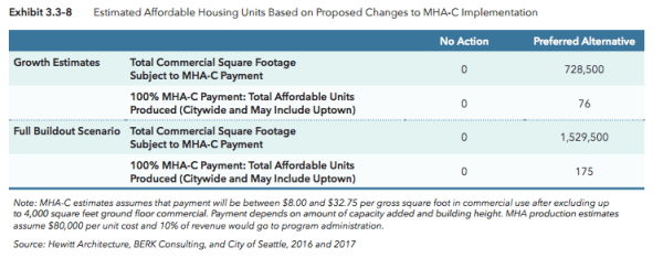 Estimated MHA-C units over the next 20 years and full buildout. (City of Seattle)