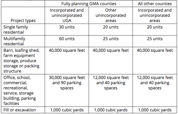 "As a city in a fully planning GMA county, Seattle is able to adopt maximum flexible thresholds under the ""incorporated and unincorporated UGA"" column. (Washington State Legislature)"