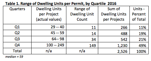 Dwelling unit data for the 32 projects evaluated. (City of Seattle)