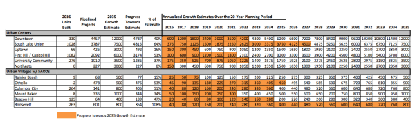 Projected growth estimates by urban center and urban village in a SOAD. (City of Seattle)
