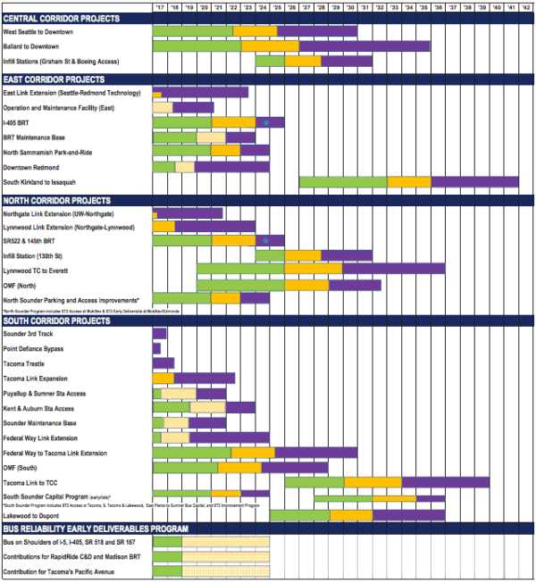 The timeline of Sound Transit projects. Green = project development; yellow = final design (hatched lines mean design-build contract); purple = construction; and diamond = start of BRT revenue service. (Sound Transit)