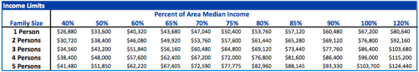 HUD-approved local area median income limits. (City of Seattle)